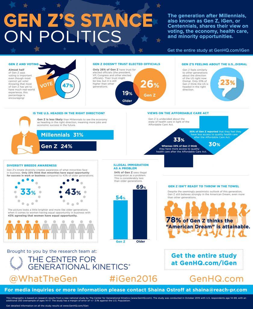 Gen Z infograph